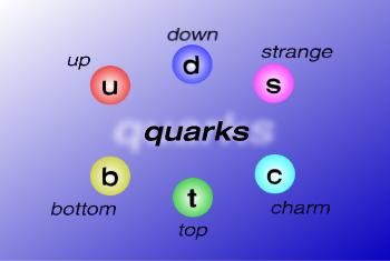 quarks Particle Physics: Learn With Fun : Part III   Quarks